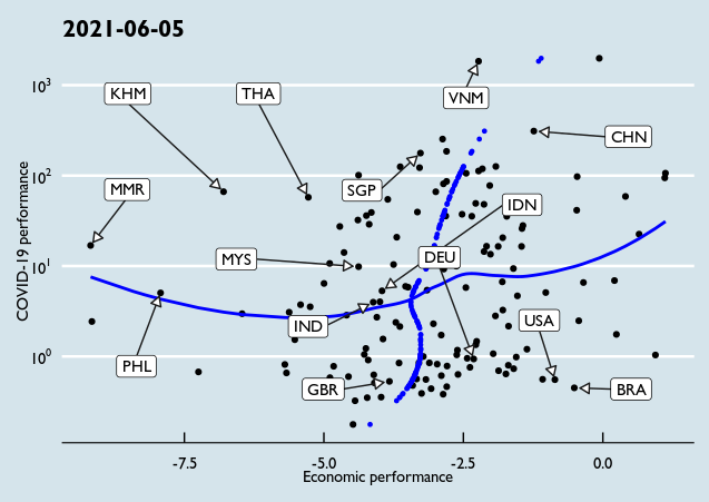 COVID-19 and Economic Performance, in 1 graph