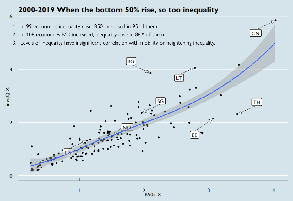 Inequality is No Sufficient Statistic, in 1 graph